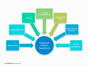 7 Essential Elements to Patient Experience